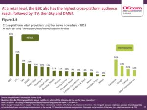 Cross Platform Retail Providers