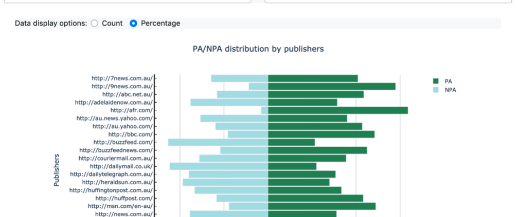 PA/NPA Distribution by publishers