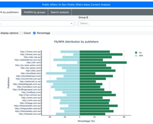 PA/NPA Distribution by publishers